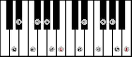 hungarian major scale on key B for Piano