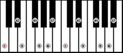 hungarian major scale on key C for Piano