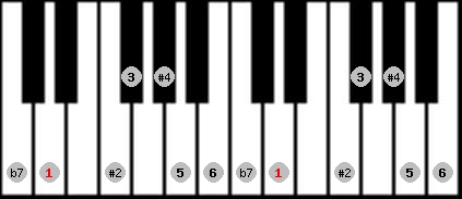 hungarian major scale on key D for Piano