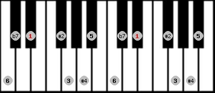 hungarian major scale on key D#/Eb for Piano