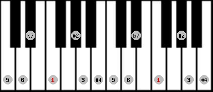 hungarian major scale on key F for Piano