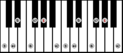 hungarian major scale on key G#/Ab for Piano