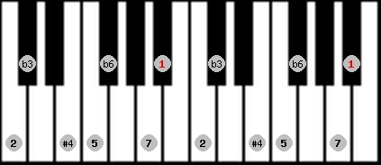 hungarian minor (gipsy) scale on key A#/Bb for Piano