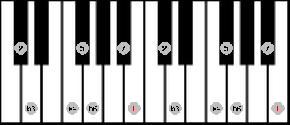 hungarian minor (gipsy) scale on key B for Piano