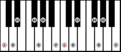 hungarian minor (gipsy) scale on key C for Piano