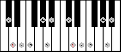hungarian minor (gipsy) scale on key D for Piano