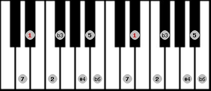 hungarian minor (gipsy) scale on key D#/Eb for Piano