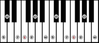 hungarian minor (gipsy) scale on key F for Piano