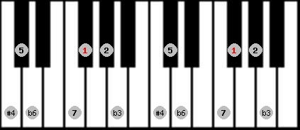hungarian minor (gipsy) scale on key F#/Gb for Piano