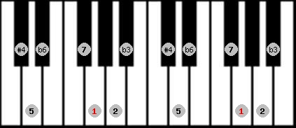 hungarian minor (gipsy) scale on key G for Piano