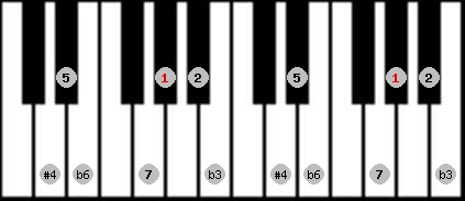hungarian minor (gipsy) scale on key G#/Ab for Piano