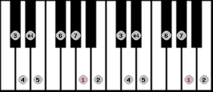 ichikosucho scale on key A for Piano