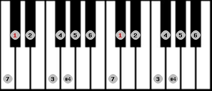 ichikosucho scale on key C#/Db for Piano