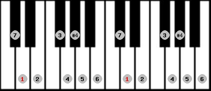ichikosucho scale on key D for Piano