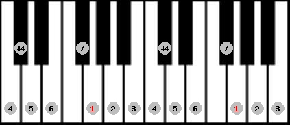 ichikosucho scale on key G for Piano