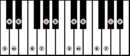 ichikosucho scale on key G#/Ab for Piano