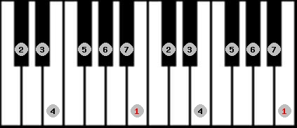 ionian scale on key B for Piano