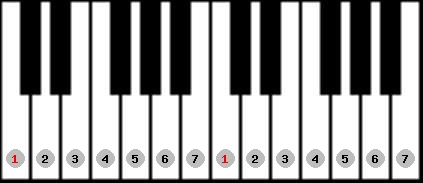 ionian scale on key C for Piano