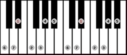 ionian scale on key D#/Eb for Piano