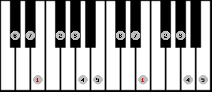ionian scale on key E for Piano