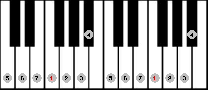 ionian scale on key F for Piano
