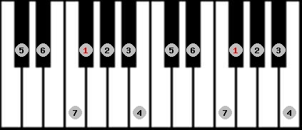 ionian scale on key F#/Gb for Piano