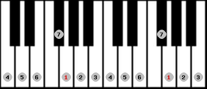 ionian scale on key G for Piano