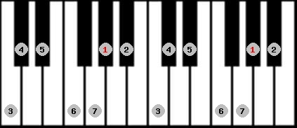 ionian scale on key G#/Ab for Piano