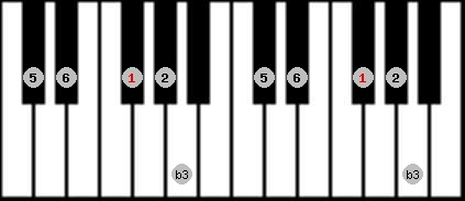 kumoi scale on key F#/Gb for Piano