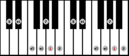 leading whole tone scale on key A for Piano
