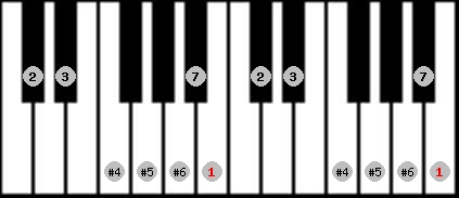 leading whole tone scale on key B for Piano