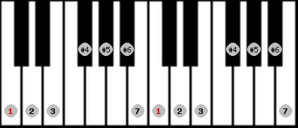 leading whole tone scale on key C for Piano