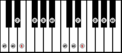 leading whole tone scale on key E for Piano