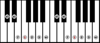 leading whole tone scale on key F for Piano