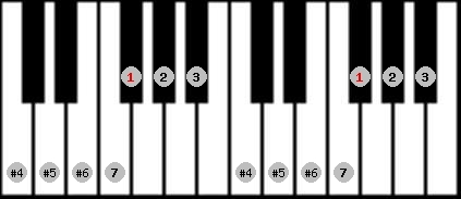 leading whole tone scale on key F#/Gb for Piano