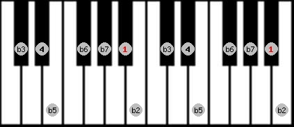 locrian scale on key A#/Bb for Piano