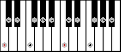 locrian scale on key C for Piano
