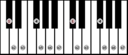 locrian scale on key C#/Db for Piano