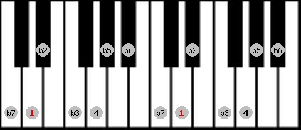 locrian scale on key D for Piano