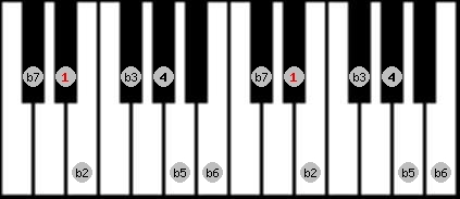 locrian scale on key D#/Eb for Piano