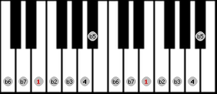 locrian scale on key E for Piano