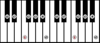 locrian scale on key F for Piano