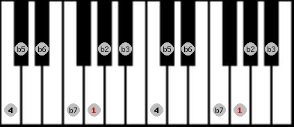 locrian scale on key G for Piano