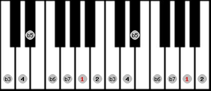 locrian 2 scale on key A for Piano