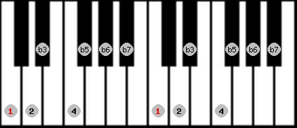 locrian 2 scale on key C for Piano