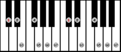locrian 2 scale on key C#/Db for Piano