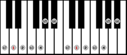 locrian 2 scale on key D for Piano