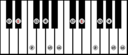 locrian 2 scale on key D#/Eb for Piano