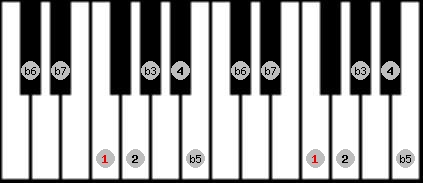 locrian 2 scale on key F for Piano