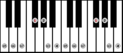 locrian 2 scale on key F#/Gb for Piano
